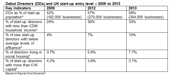 Experian The number of first-time business directors in the UK is at an all-time high