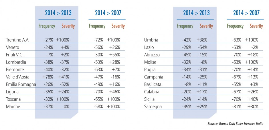 2014 Non-payment trends for Italian companies - Regions