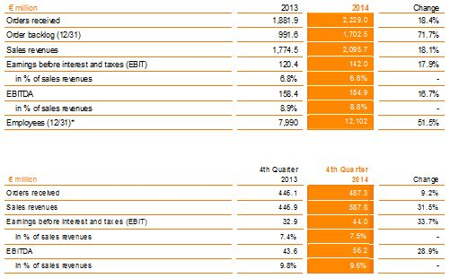 KEY FIGURES KUKA GROUP