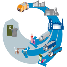 AkzoNobel: The Dutch initiative designed to investigate how waste can be used as a raw material to produce chemicals attracted eight more commercial parties