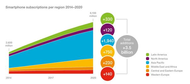 Ericsson Mobility Report: advanced mobile technology will be commonplace around the globe by 2020