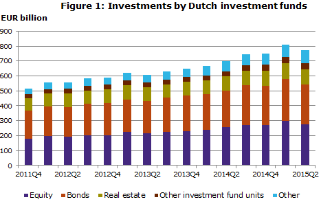 Figure 1 - Investments by Dutch investment funds