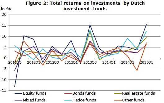Figure 2 - Total returns on investments by Dutch investment funds