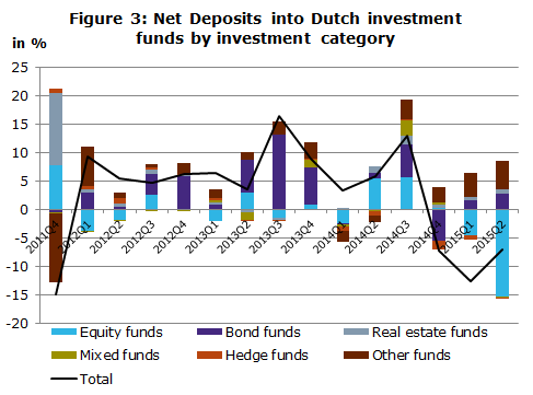 Figure 3 - Net Deposits into Dutch investment funds by investment category