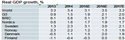 NORDEA REAL GDP GROWTH