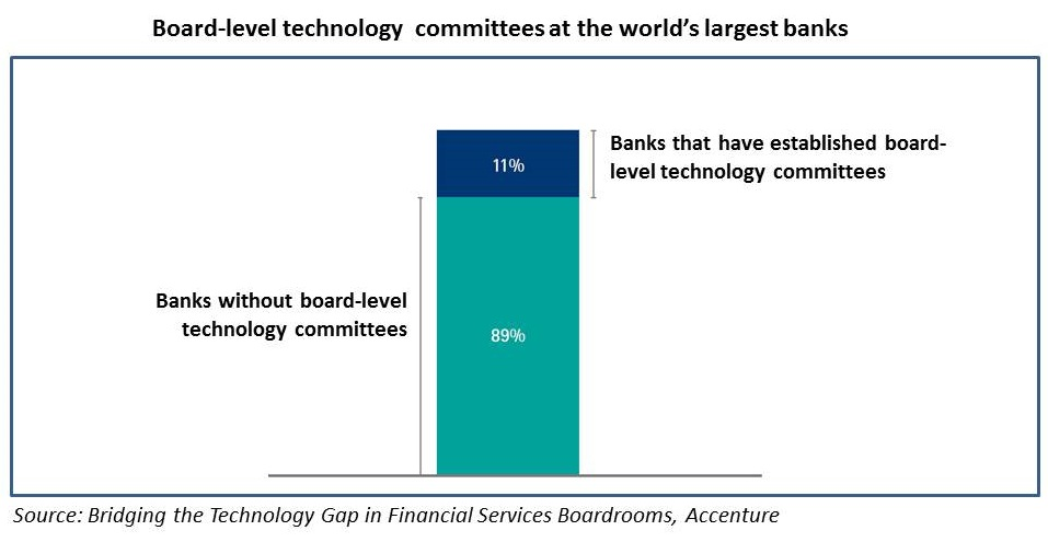 Board-level technology committees at the world's largest banks