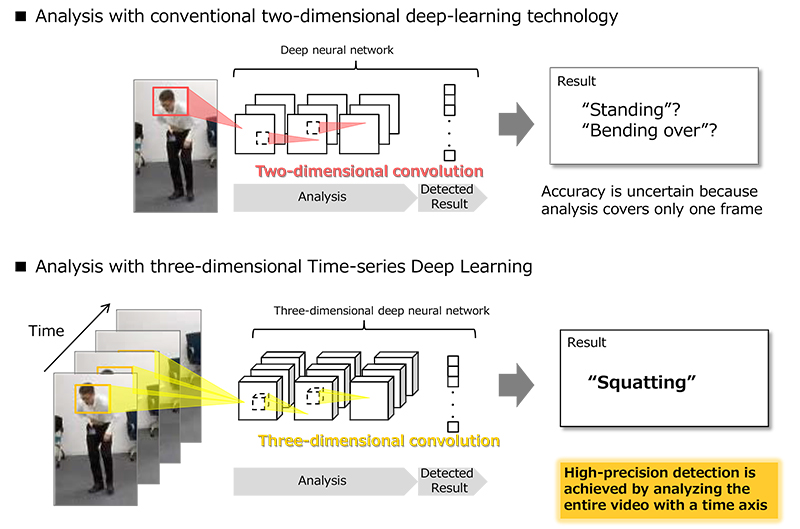 NTT developed artificial-intelligence (AI) technology to identify specific human motions with high precision