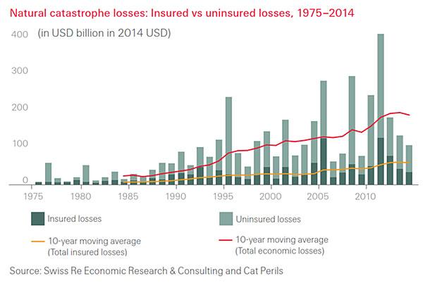 Natural catastrophe losses