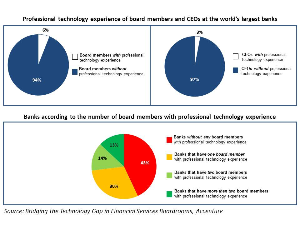 Professional technology experience of board members and CEOs at the world;s largest banks