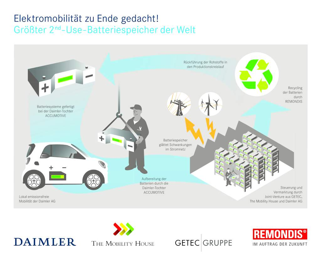 E-mobility thought to the end: Daimler and partners are mapping out the entire battery value creation and recycling chain.