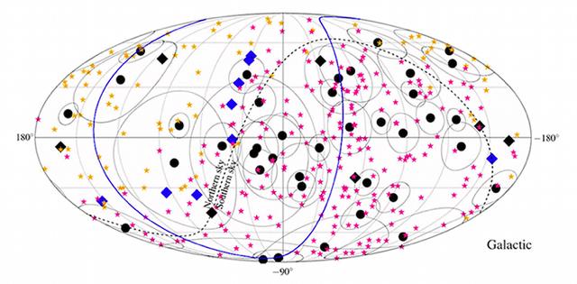 Kaart in galactische coördinaten van de  aankomstrichtingen van de door het IceCube  observatorium gemeten neutrino's (in blauw  en zwart) en de hoogst-energetische kosmische  straling die bij het Pierre Auger observatorium (magenta)  en de Telescope Array (geel) zijn waargenomen.