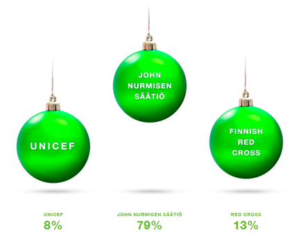 Neste's total charity amount for 2015 divided between Unicef, John Nurminen and Finnish Red Cross
