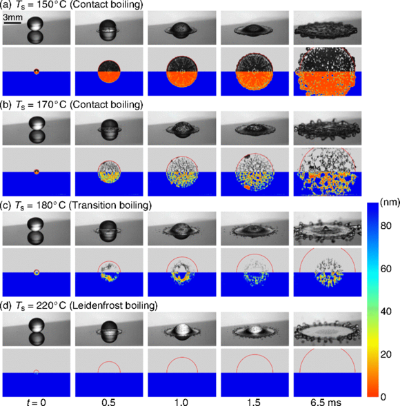 University of Twente's more detailed explanation of Leidenfrost effect with first images of the tiny layer beneath levitating droplet