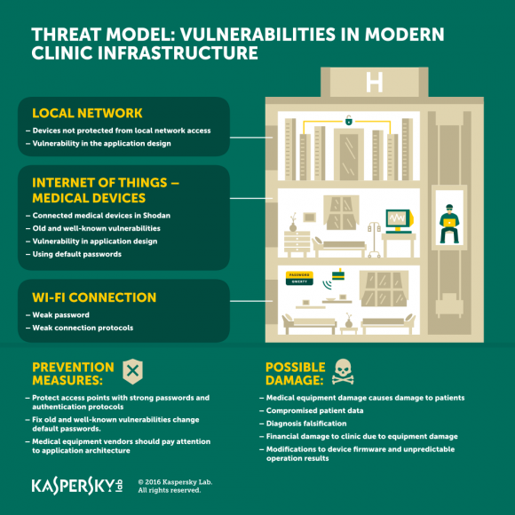 Vulnerabilities found in medical devices by Kaspersky Lab Global Research & Analysis Team