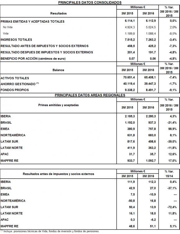 MAPFRE negocio reasegurador crece un 17% en el primer trimestre