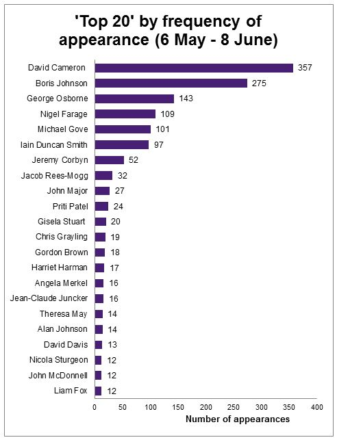 EUref Top 20 Appearances