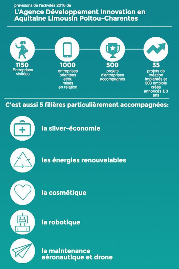The new Agence de Développelment et d'Innovation Aquitaine Limousin Poitou-Charentes ADIALPC is officially launched
