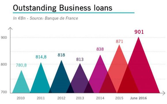 France: 901 billion euros in business loans outstanding at end-June 2016