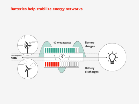 E.ON wins contract to support National Grid's stability with an innovative battery solution