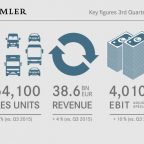 Daimler AG 3Q2016: 754,100 cars and commercial vehicles sold worldwide