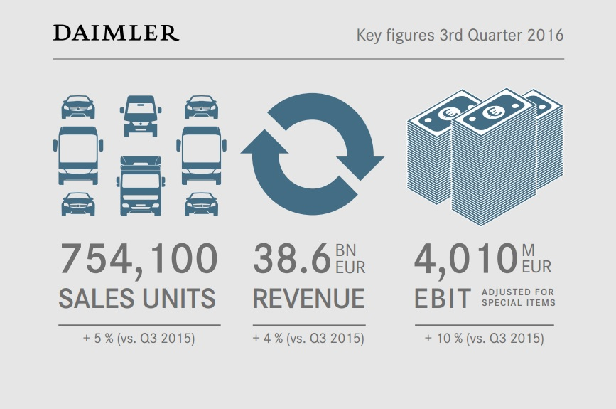 Daimler AG 3Q2016: 754,100 cars and commercial vehicles sold ...