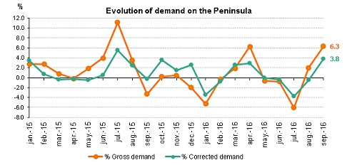 evolution-of-demand-on-the-peninsula