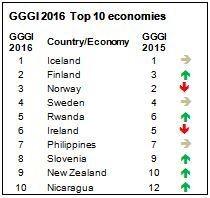 gggi-2016-top-10-economies