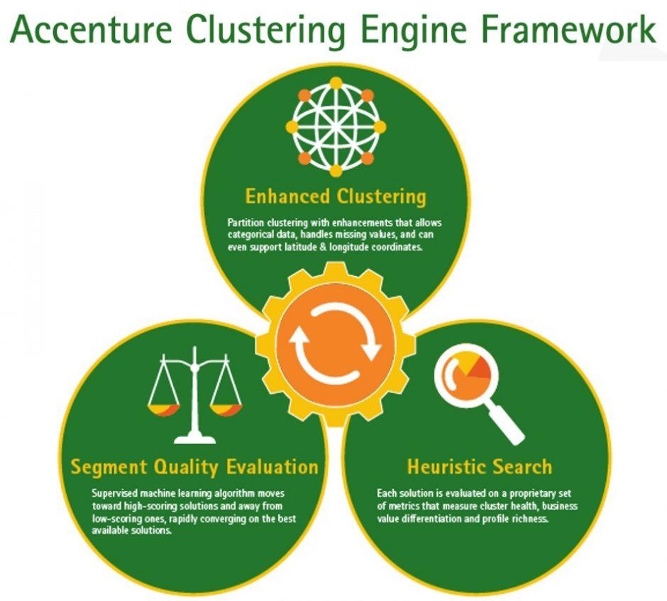 Accenture Clustering Engine