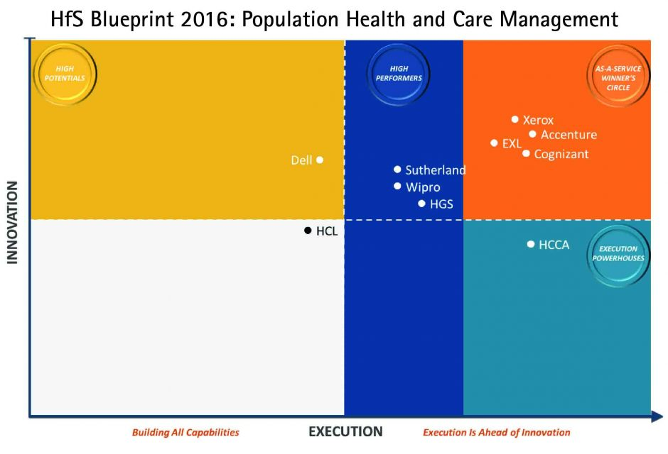 Accenture named to the 'Winner's Circle' of HfS Research's Population Health and Care Management Business Process Services Blueprint Report