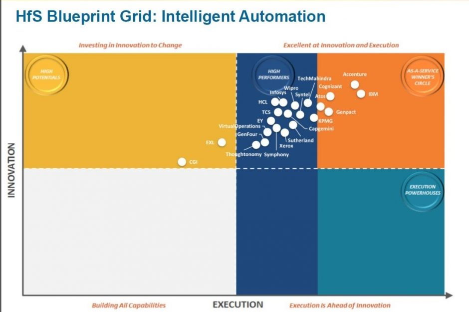 The HfS Research Blueprint for Intelligent Automation shows Accenture as a clear leader