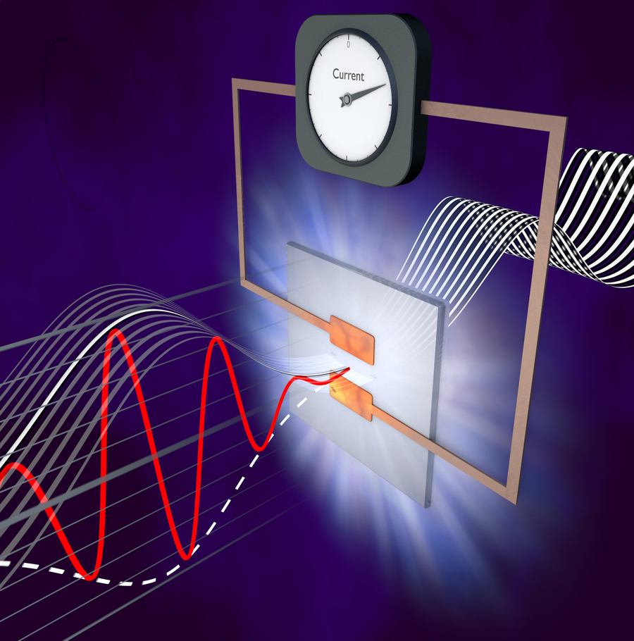 A semiconductor connected to metal electrodes is exposed to an ultra-short laser pulse, generating and steering directly measurable electric currents. Graphic: Christian Hackenberger