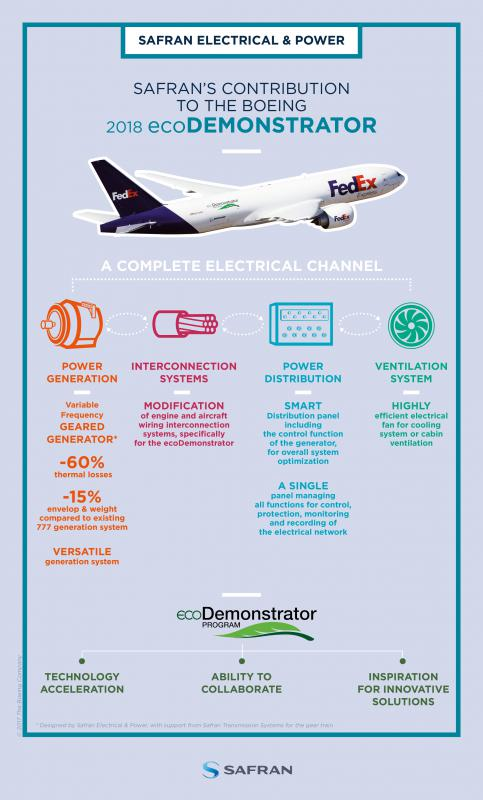 Global Mercial Aircraft Orders Has Also Triggered A Surge In Business For The Existing Partints Electrical Power System Industry