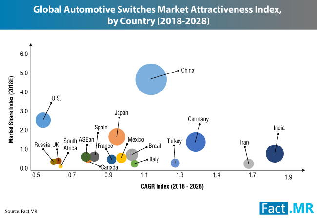 OEMs Hold 90% Share of Automotive Switches Sales Channel