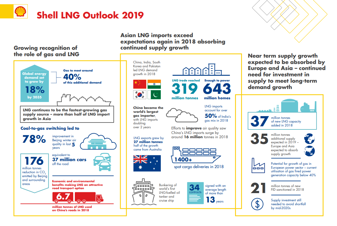 Global demand for liquefied natural gas (LNG) to reach 384 million