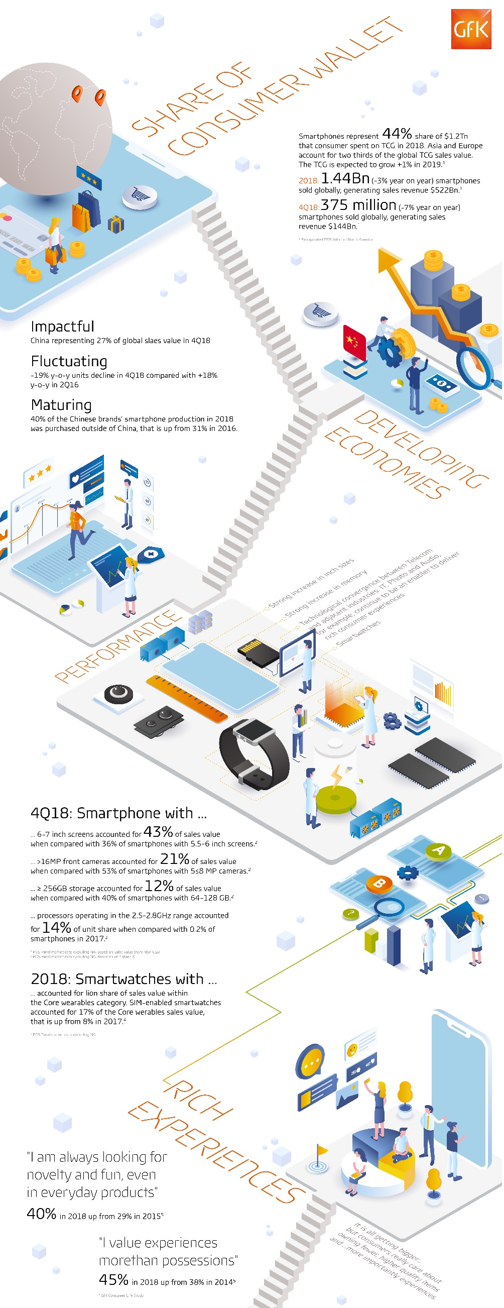 Gfk: Smartphones, mobile phones and wearables still the powerhouse