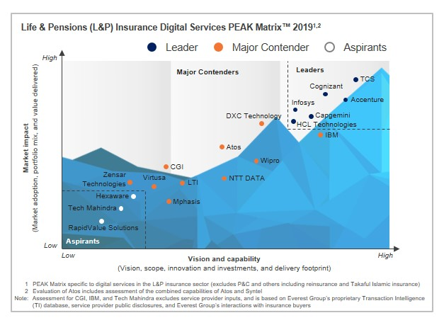 Capgemini positioned as a Leader on the Everest Group Life & Pensions Insurance Digital Services PEAK Matrix(tm) 2019
