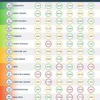 Infografico - Informe de Gastos Vacacionales por Spain-Holiday.com