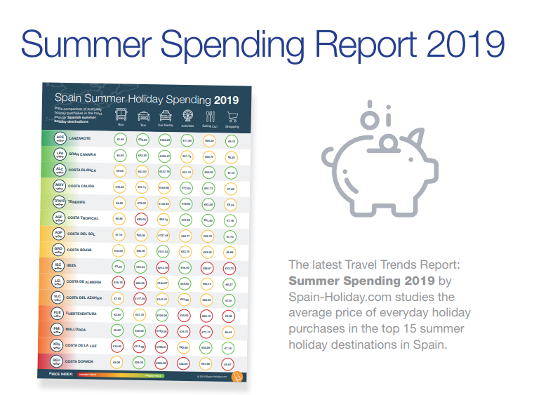 Summer Spending Report 2019