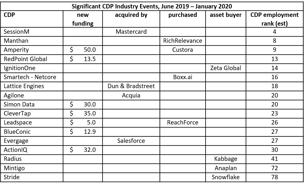 Significant CDP Industry Events, June 2019 - January 2020
