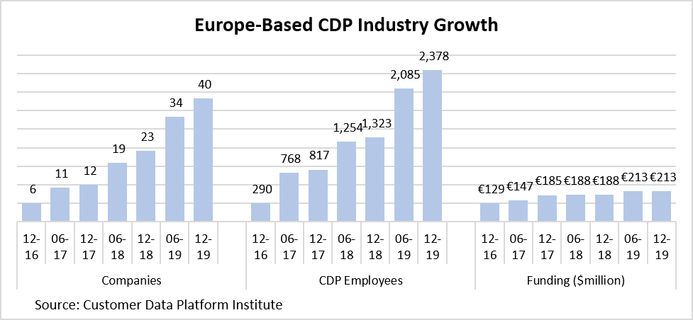 Europe-based Customer Data Platform Industry growth