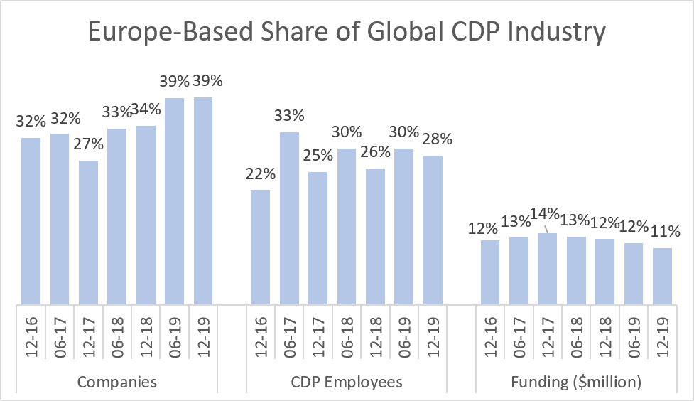 Europe-based Share of Global CDP Industry