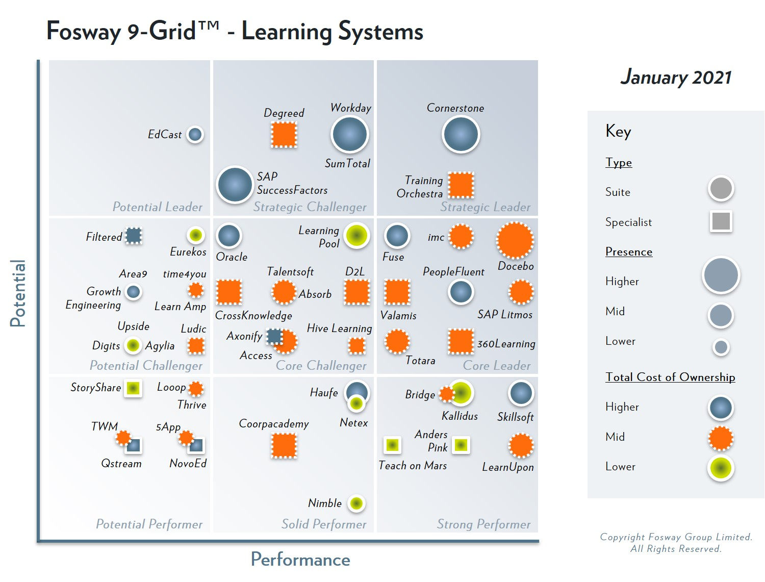 The Fosway 9-Grid™ for Learning Systems featuring Eurekos